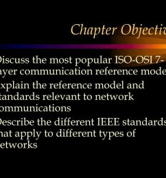 chapter objectives discuss the most popular iso osi 7 layer communication reference model  [ 1024 x 768 Pixel ]