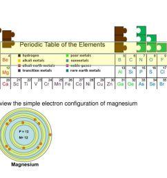 1 p1 2 8 p2 p3 2 p4 lets view the simple electron configuration of magnesium [ 1024 x 768 Pixel ]