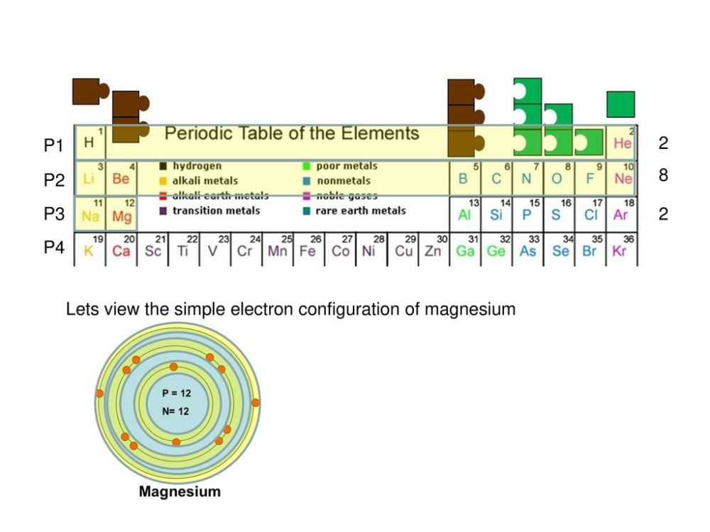 medium resolution of 1 p1 2 8 p2 p3 2 p4 lets view the simple electron configuration of magnesium