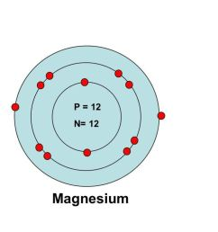 so for magnesium we could write shell1 contains 2 electrons 3 aufbau principle  [ 1024 x 768 Pixel ]