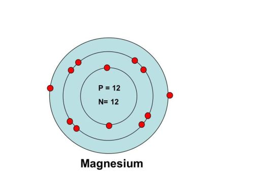 small resolution of so for magnesium we could write shell1 contains 2 electrons 3 aufbau principle
