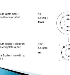 the sodium atom has 1 electron in it s outer shell  [ 1024 x 768 Pixel ]