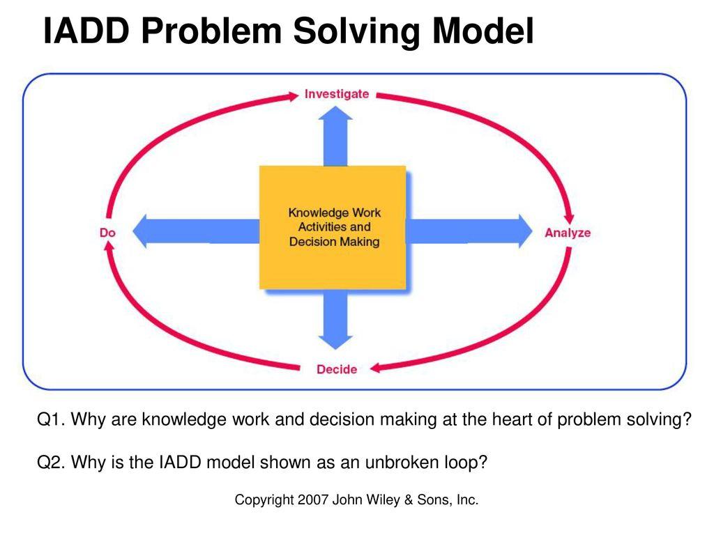 Iadd Problem Solving Model