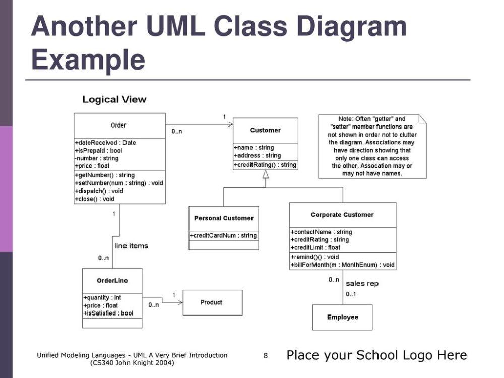 medium resolution of another uml class diagram example