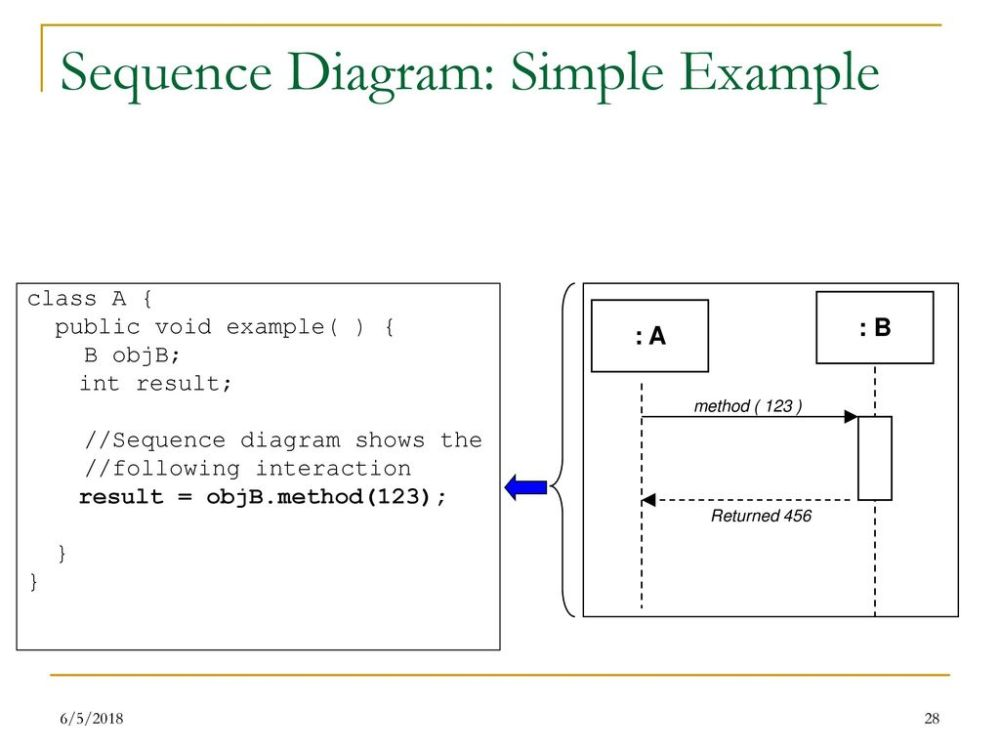 medium resolution of 28 sequence diagram simple example