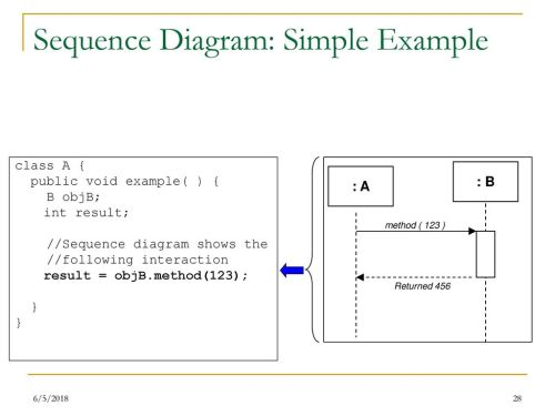 small resolution of 28 sequence diagram simple example