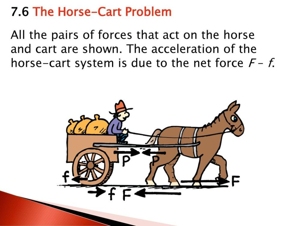 medium resolution of 7 6 the horse cart problem