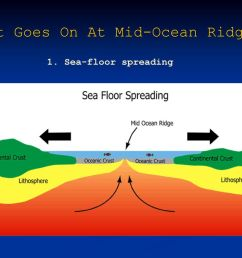 sea floor spreading what goes on at mid ocean ridges [ 1024 x 768 Pixel ]