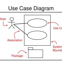 65 use case diagram actor use case association system boundary package [ 1024 x 768 Pixel ]