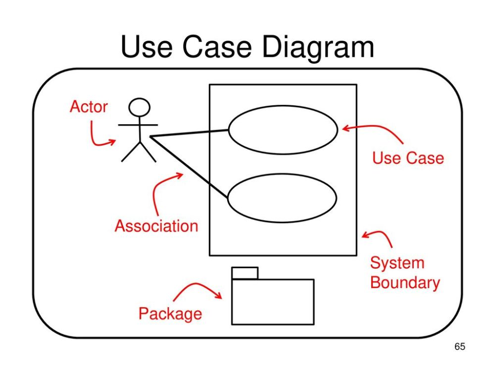 medium resolution of 65 use case diagram actor use case association system boundary package
