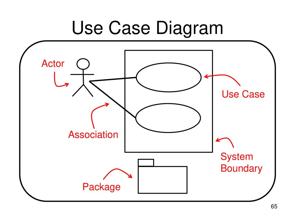 hight resolution of 65 use case diagram actor use case association system boundary package