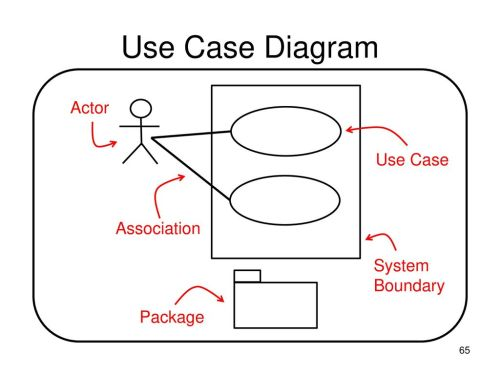 small resolution of 65 use case diagram actor use case association system boundary package