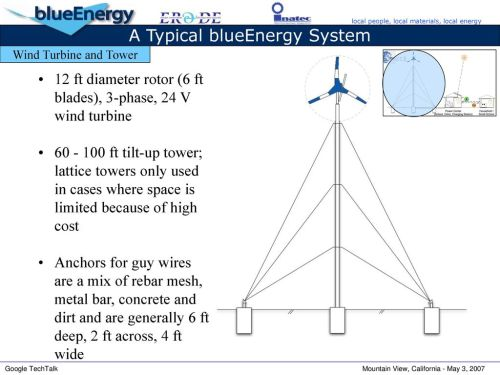 small resolution of 18 a typical blueenergy system wind turbine
