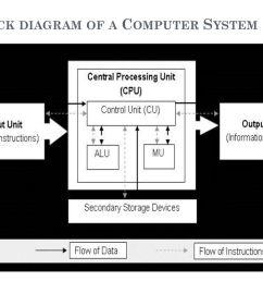 23 block diagram of a computer system [ 1024 x 768 Pixel ]