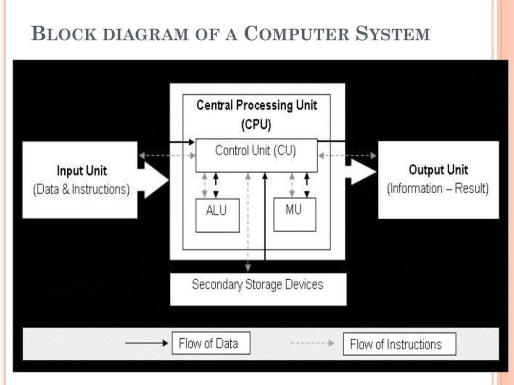 medium resolution of 23 block diagram of a computer system