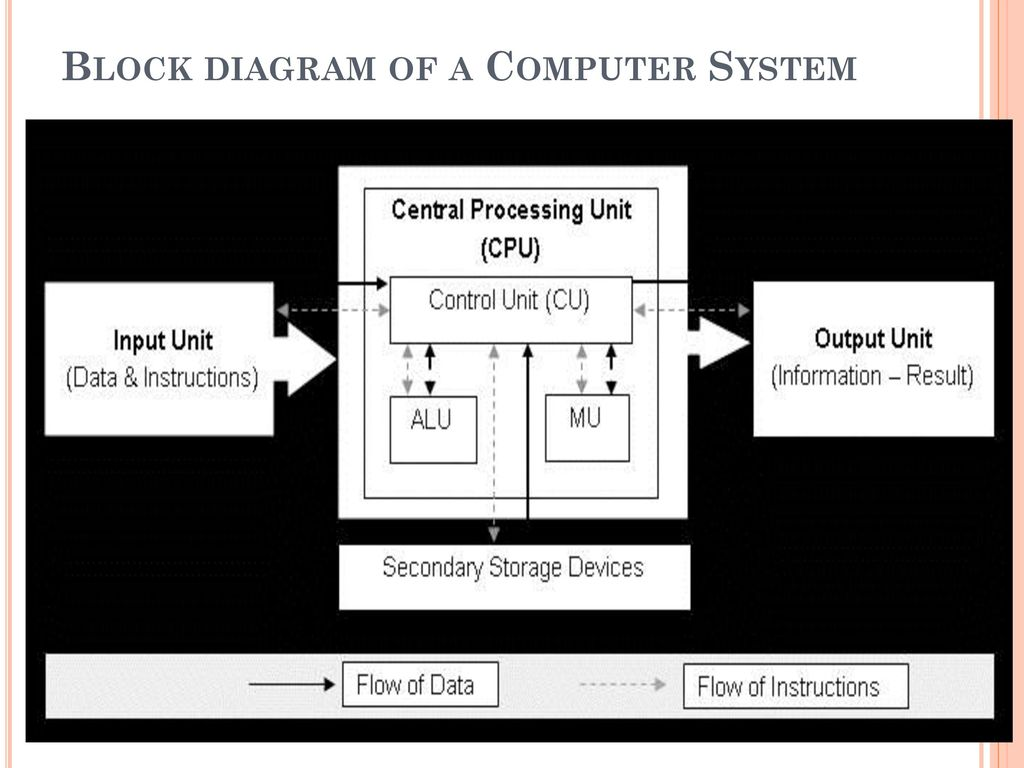 hight resolution of 23 block diagram of a computer system