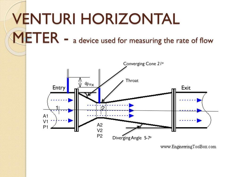 medium resolution of 3 venturi horizontal