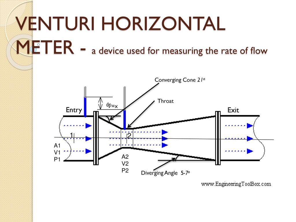 hight resolution of 3 venturi horizontal
