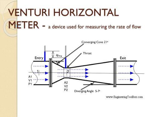 small resolution of 3 venturi horizontal