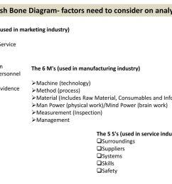 fish bone diagram factors need to consider on analysis [ 1024 x 768 Pixel ]