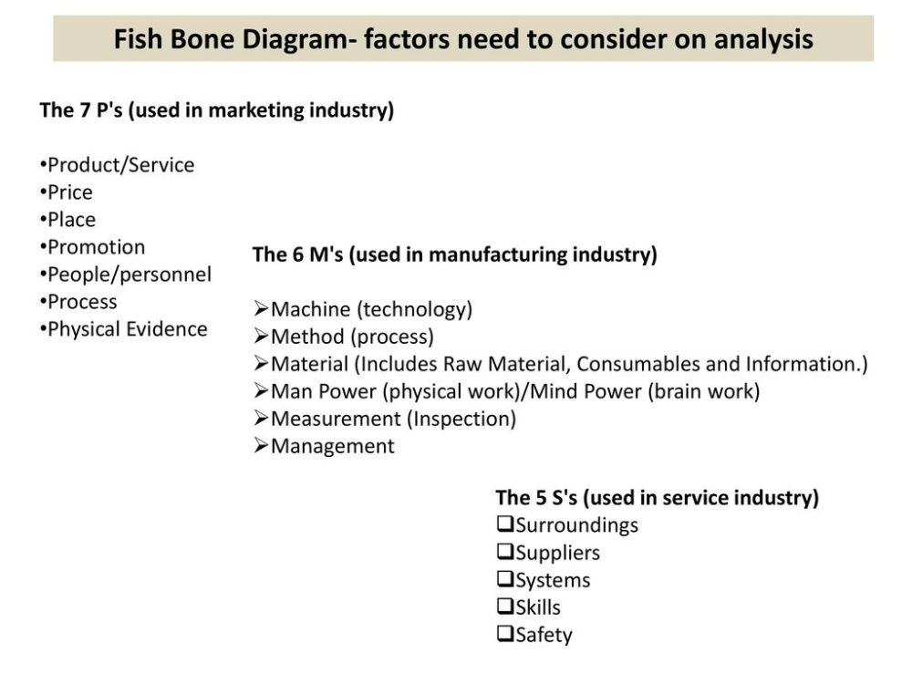medium resolution of fish bone diagram factors need to consider on analysis