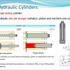 Hydraulic Ram Diagram Aquastat Wiring Manufacture Single Acting Schematic Hydraulics Pneumatics Ppt Download