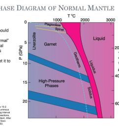 phase diagram of normal mantle [ 1024 x 768 Pixel ]