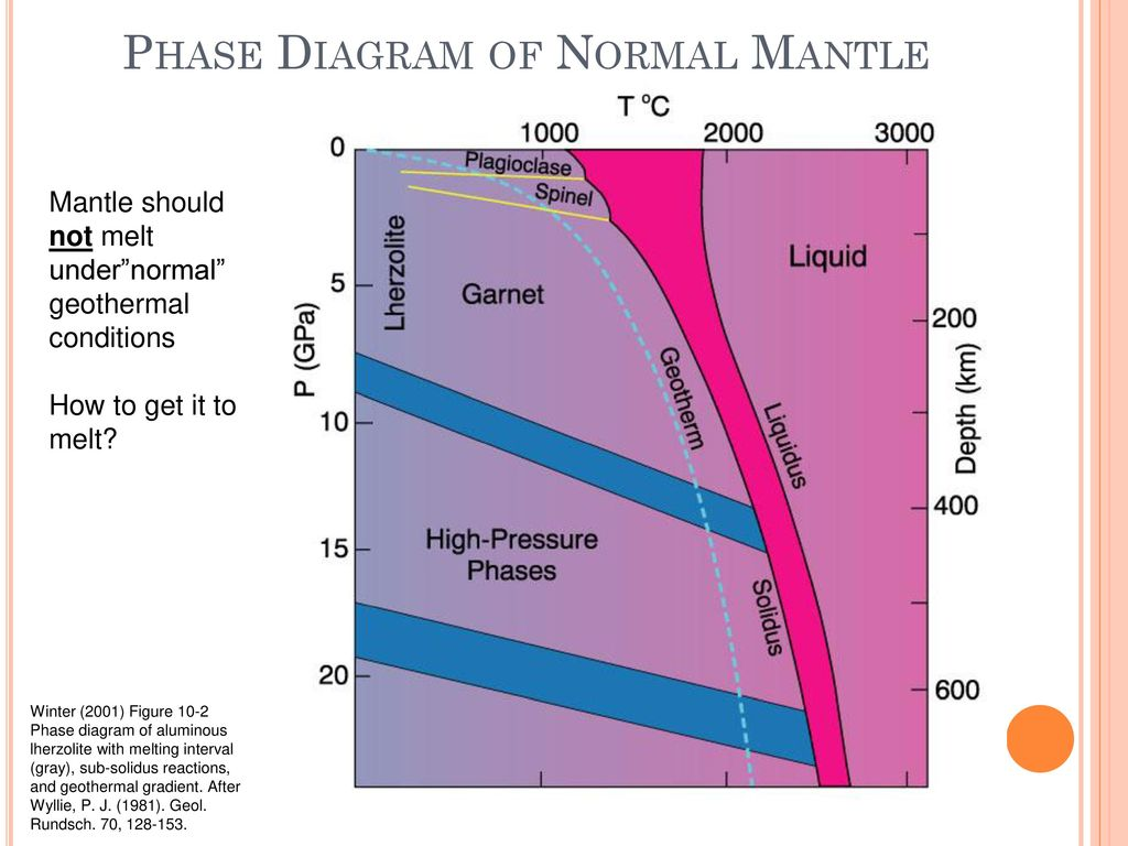 hight resolution of phase diagram of normal mantle