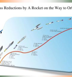 multistage rockets definitions 3 mass reductions  [ 1024 x 768 Pixel ]
