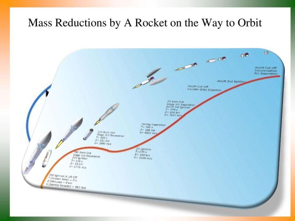 medium resolution of multistage rockets definitions 3 mass reductions