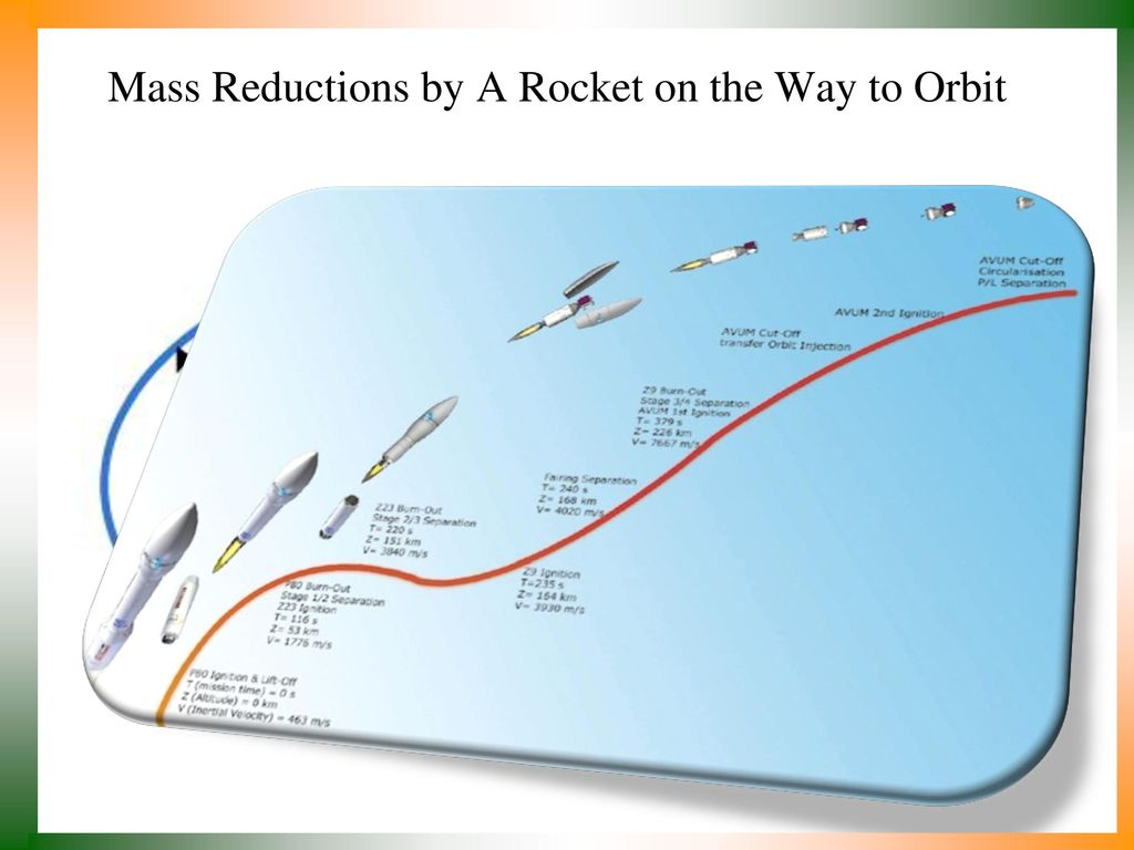 hight resolution of multistage rockets definitions 3 mass reductions