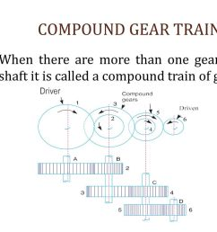 7 compound gear train when there are more than one gear on a shaft it is called a compound train of gear  [ 1024 x 768 Pixel ]