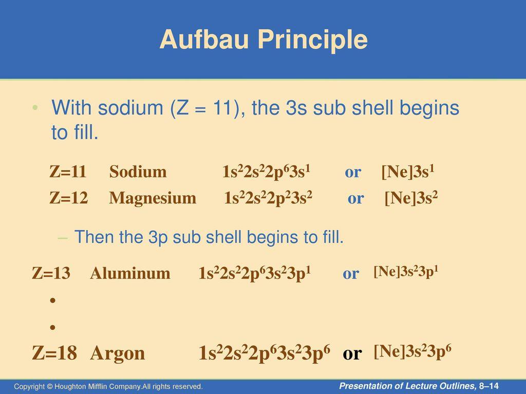 hight resolution of 14 aufbau principle
