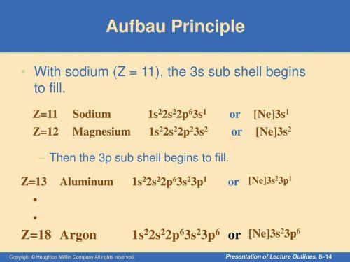 small resolution of 14 aufbau principle