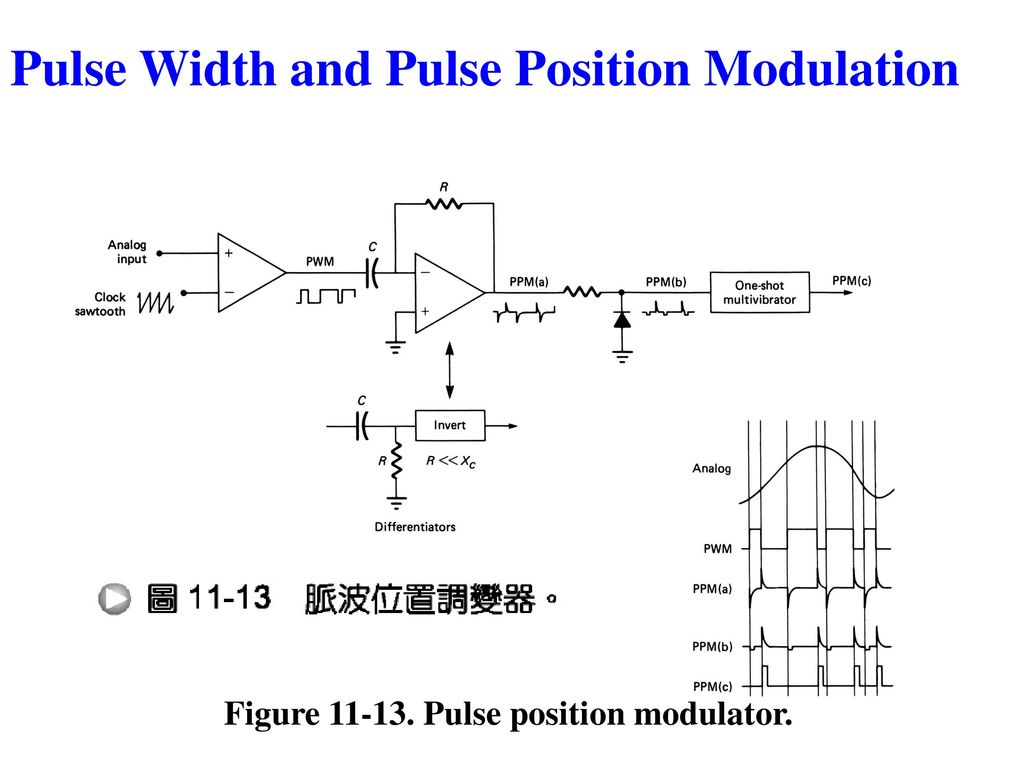 hight resolution of chapter 3 pulse modulation ppt download pwm modulator using op amp1 circuit schematic diagram