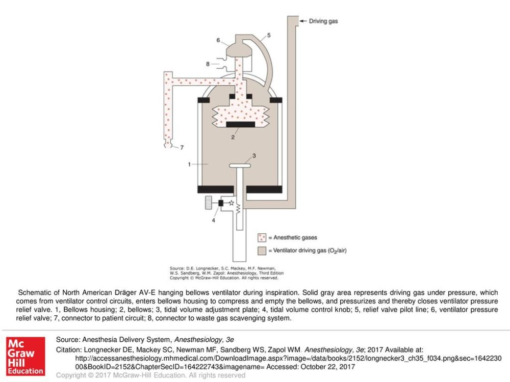 medium resolution of schematic of north american dr ger av e hanging bellows ventilator during inspiration solid gray area represents driving gas under pressure which comes