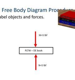 free body diagram procedure [ 1024 x 768 Pixel ]