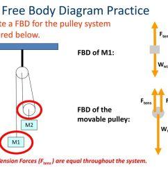 free body diagram practice [ 1024 x 768 Pixel ]
