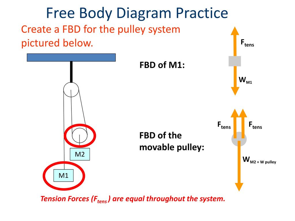 hight resolution of free body diagram practice