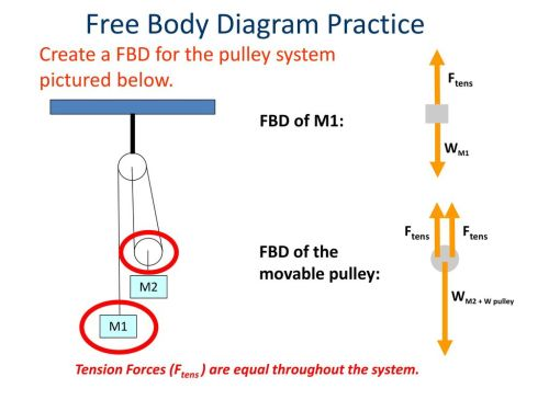 small resolution of free body diagram practice