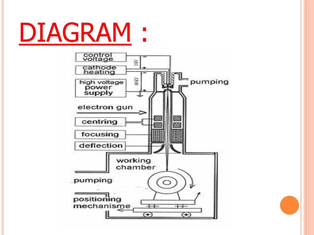 hight resolution of 3 diagram