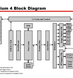 pentium 2 block diagram pdf wiring diagrams bib pentium 1 block diagram [ 1024 x 768 Pixel ]