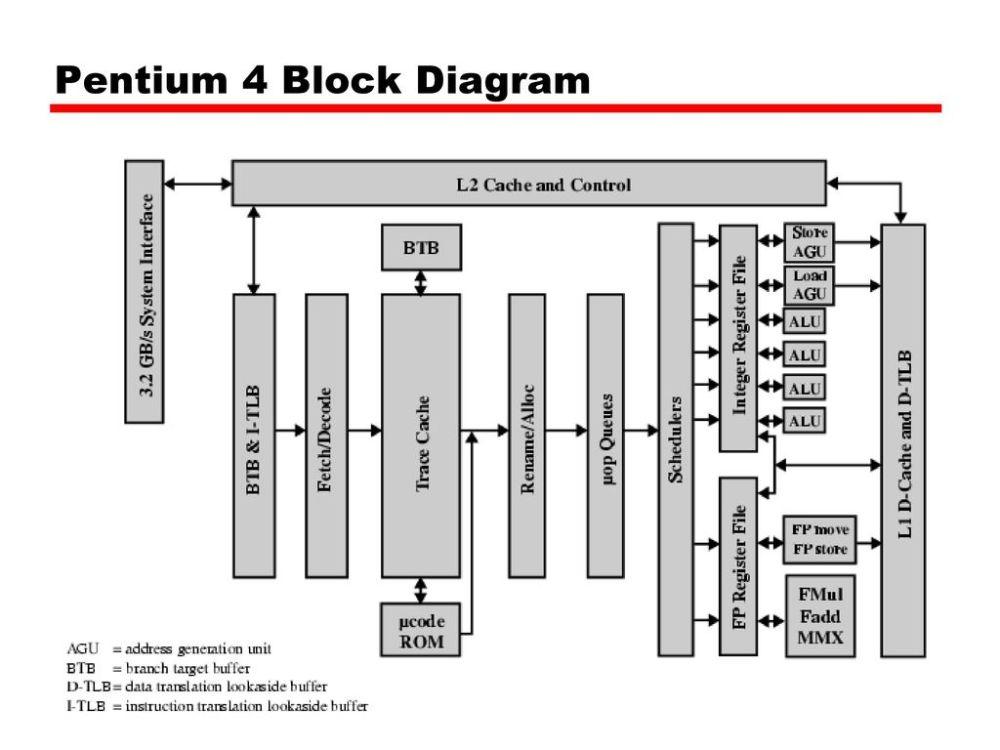 medium resolution of pentium 2 block diagram pdf wiring diagrams bib pentium 1 block diagram