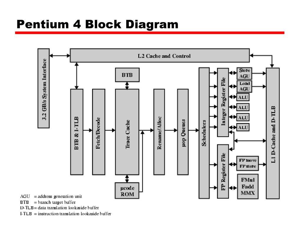 hight resolution of pentium 2 block diagram pdf wiring diagrams bib pentium 1 block diagram