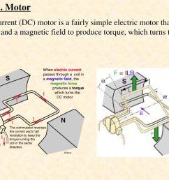 the d c motor [ 1024 x 768 Pixel ]