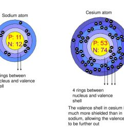 cesium atom sodium atom 2 rings between nucleus and valence shell 4 rings between [ 1024 x 768 Pixel ]