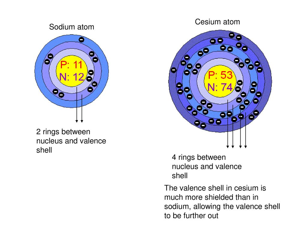 hight resolution of cesium atom sodium atom 2 rings between nucleus and valence shell 4 rings between
