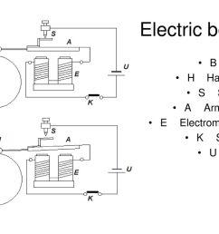 electric bells b bell h hammer s screw a armature e electromagnet [ 1024 x 768 Pixel ]