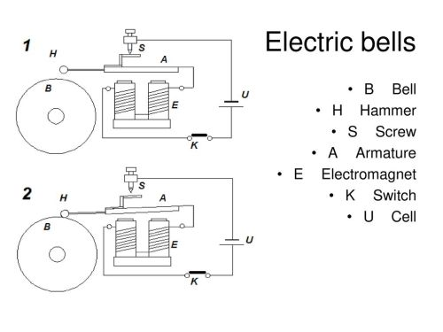 small resolution of electric bells b bell h hammer s screw a armature e electromagnet