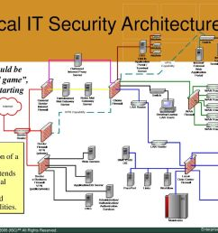 typical it security architecture [ 1024 x 768 Pixel ]